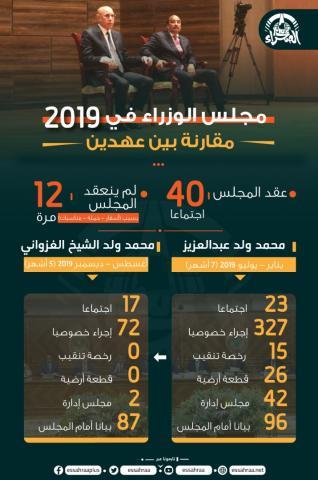 مجلس الوزراء 2019 مقارنة بين عهدين (المصدر: الصحراء)