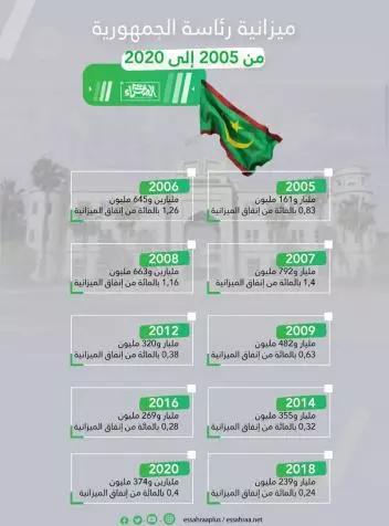Le budget de la Présidence de la République de 2005 à 2020…infographie
