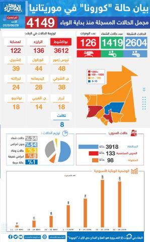 بيان حالة كورونا في موريتانيا-(المصدر: الصحراء)