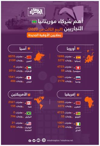 شركاء موريتانيا التجاريين ـ (المصدر: الصحراء)