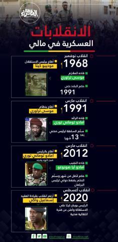 الانقلابات العسكرية في مالي ـ (المصدر: الصحراء)