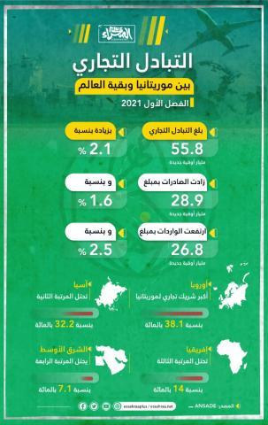 التبادل التجاري بين موريتانيا وبقية العالم ـ (المصدر: الصحراء)