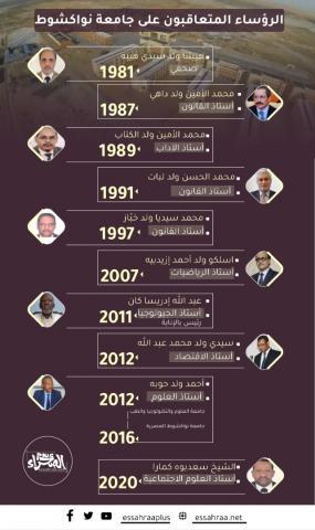 الرؤساء المتعاقبون على جامعة نواكشوط ـ (المصدر: الصحراء)