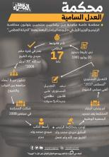 محكمة العدل السامية-(انفوغراف: الصحراء)
