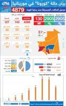 بيان حالة كورونا في موريتانيا-(المصدر:الصحراء)