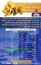 العائدات المعدنية من قطاع الذهب في 14 لولة إفريقية-(انفوغرافي الصحراء)