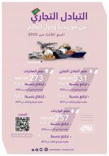 التبادل التجاري بين موريتانيا ودول العالم ـ (المصدر: الصحراء)