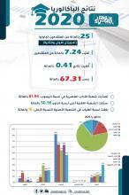 نتائج الباكلوريا 2020 ـ (المصدر: الصحراء)