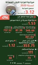 ميزانية الوزارة الأولى المعدلة لسنة 2020 ـ (المصدر: الصحراء)