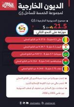 الديون الخارجية لمجموعة الخمسة للساحل G5 ـ (المصدر: الصحراء)
