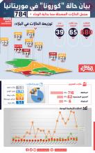 حالة كورونا في موريتانيا - (إنفوجرافي الصحراء)