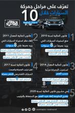 مراحل جمركة السيارات ـ (المصدر: الصحراء)