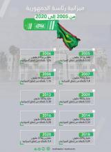 ميزانية رئاسة الجمهورية من 2005 إلى 2020 ـ (المصدر: الصحراء)