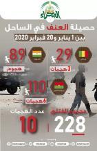 حصيلة العنف في الساحل (المصدر: الصحراء)