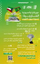 موريتانيا والمديونية الخارجية: تسوية ديون الكويت ـ (المصدر: الصحراء)
