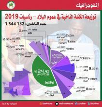 الكتلة الناخبة بموريتانيا حسب الولاية