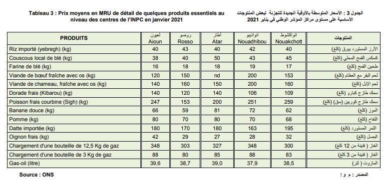 األسعار المتوسطة بالأوقية الجديدة للتجزئة لبعض المنتوجات الأساسية (المصدر: م و إ)