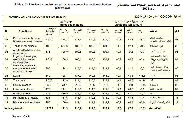 : المؤشر الموحد لأسعار الاستهلاك لمدينة انواكشوط في يناير 2022 (المصدر: م و إ)