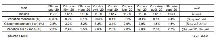 المؤشر الوطني لأسعار الاستهلاك ـ (المصدر: ONS)