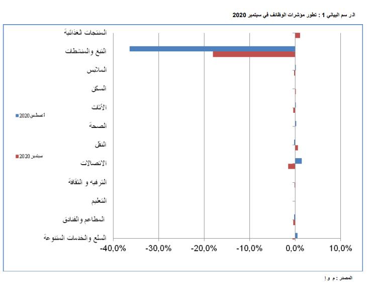 تطور مؤشرات الوظائف في سبتمبر ـ (المصدر: ONS)