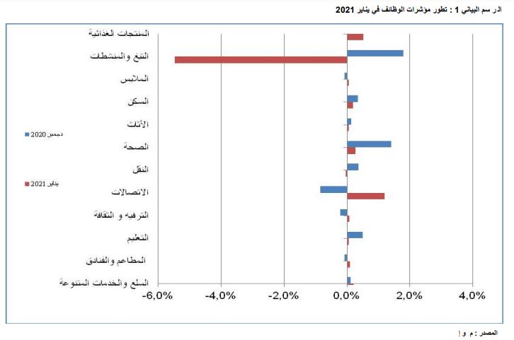 تطور مؤشرات الوظائف في يناير 2021 ـ (المصدر: م و إ)