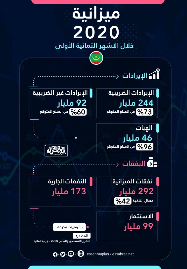 ميزانية 2020 ـ (المصدر: الصحراء)